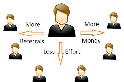 how to make referrals, best way to make direct referrals, earn more with referrals