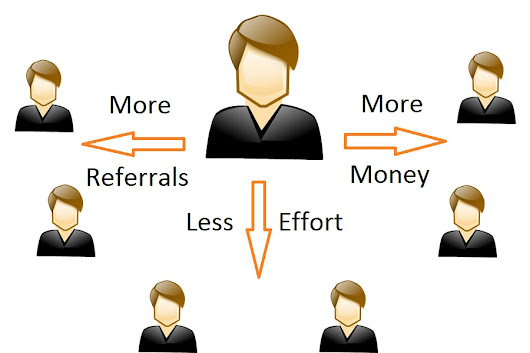 The best way to make a lot of referrals for any website for free