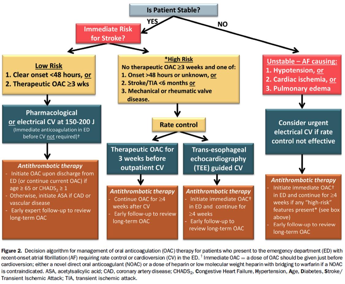 2014 Canadian Guidelines For Af Management Part 2 Ed Algorithm And