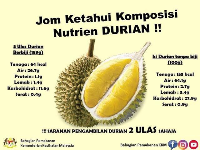 Penggemar Durian Kena Berpada-pada Makan Durian Agar Tidak Memudaratkan Diri