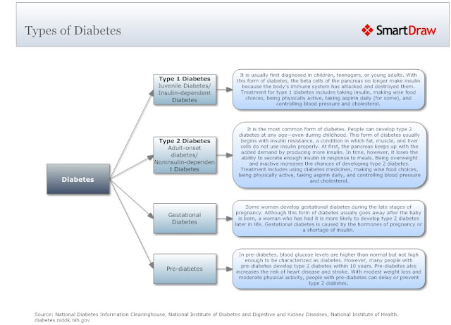 Types of Diabetes Mind Map