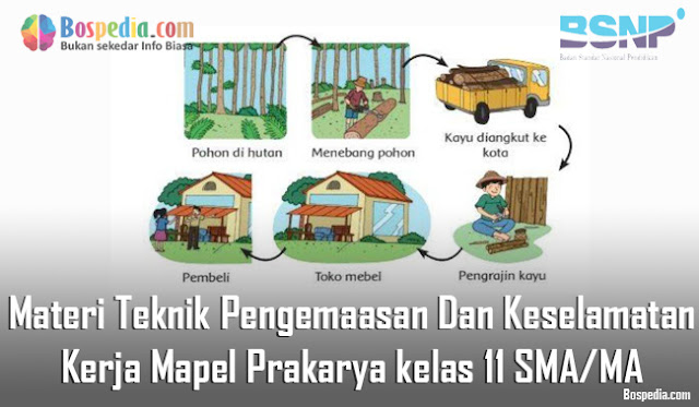 Materi Teknik Pengemaasan Dan Keselamatan Kerja Mapel Prakarya kelas 11 SMA/MA