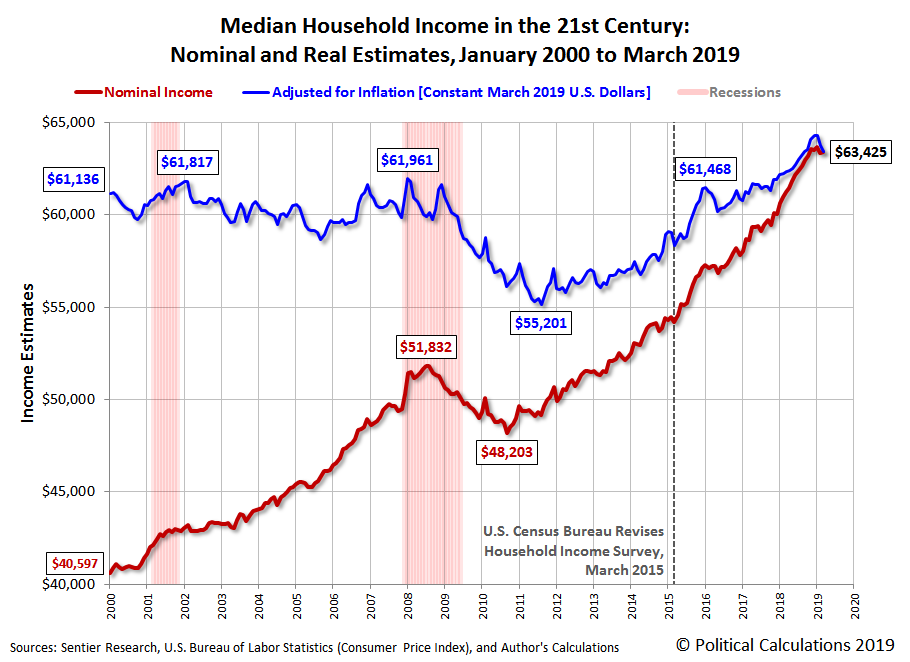 Median Household Income in the 21st Century: Nominal and Real Estimates, January 2000 to March 2019