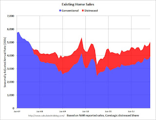 Existing Home Sales Distressed Share