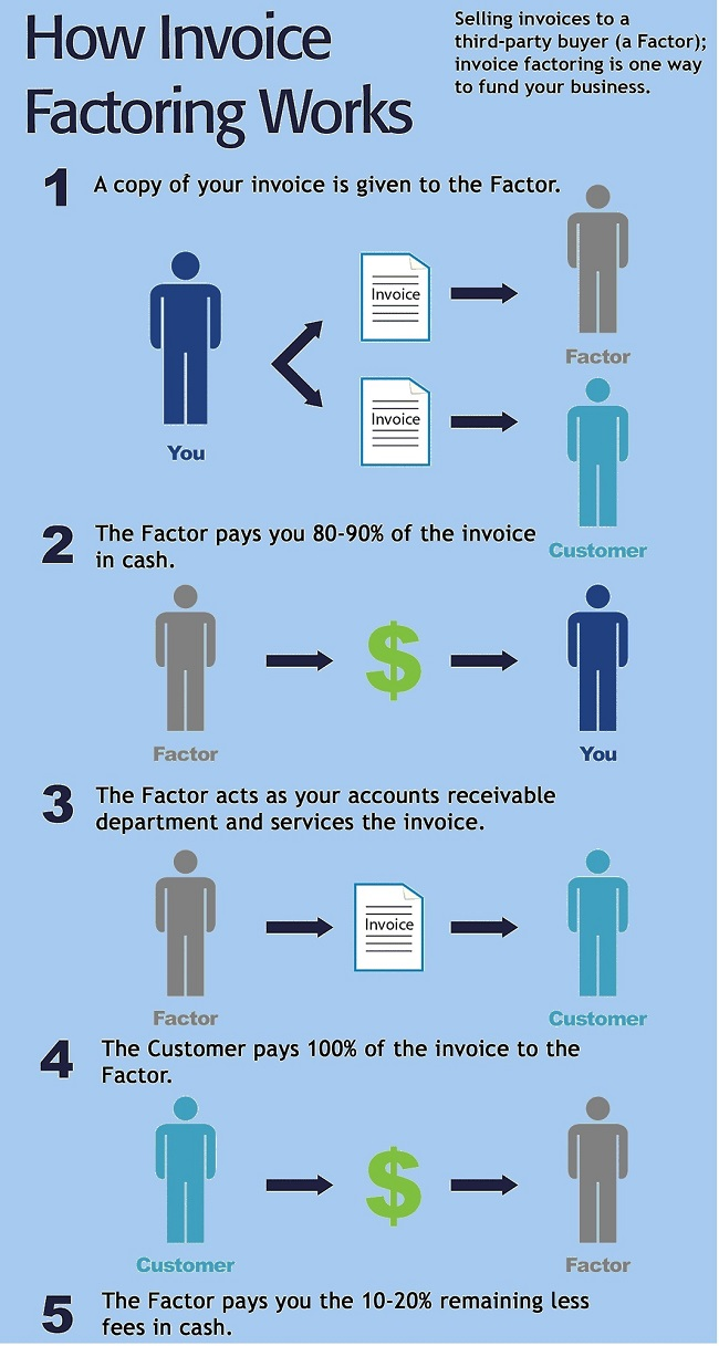 A Brief Tutorial To Enhance Your Ideas On Invoice Factoring - Invoice factoring loan
