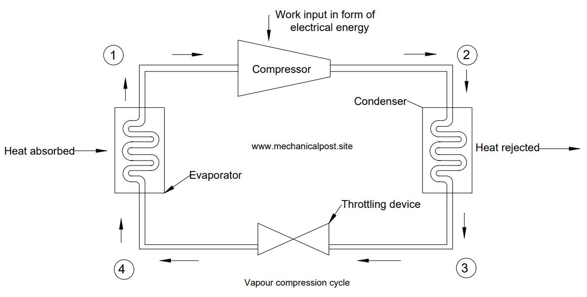 Vapour compression refrigeration cycle diagram