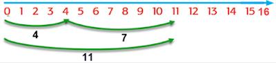 panjang kedua cabai rawit tersebut 4+7=11 www.simplenews.me