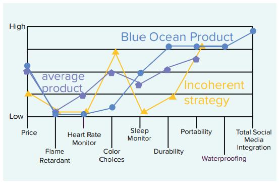 Blue Ocean Product