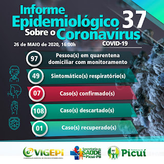 COVID-19: Primeiro paciente está recuperado e surgem novos casos em Picuí