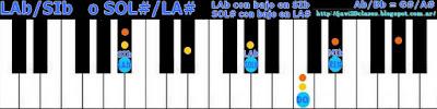 acorde piano chord (SOL# con bajo en LA#) o (LAb bajo en SIb)