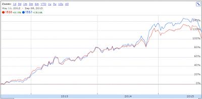 SPDR S&P 500 とMSCIコクサイインデックスのチャート比較