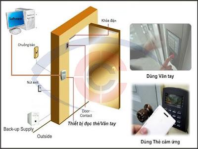 Sơ đồ lắp đặt chi tiết các thiết bị của hệ thống kiểm soát cửa