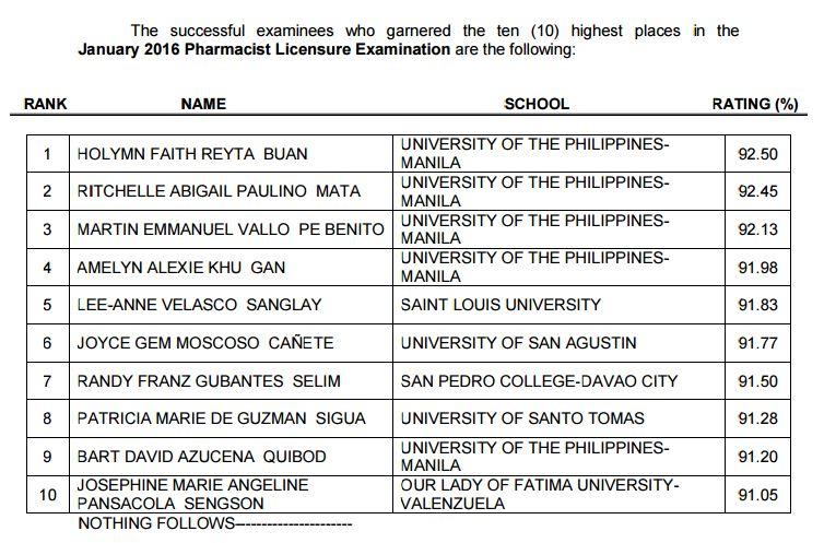 UP-Manila grads dominate January 2016 Pharmacist board exam