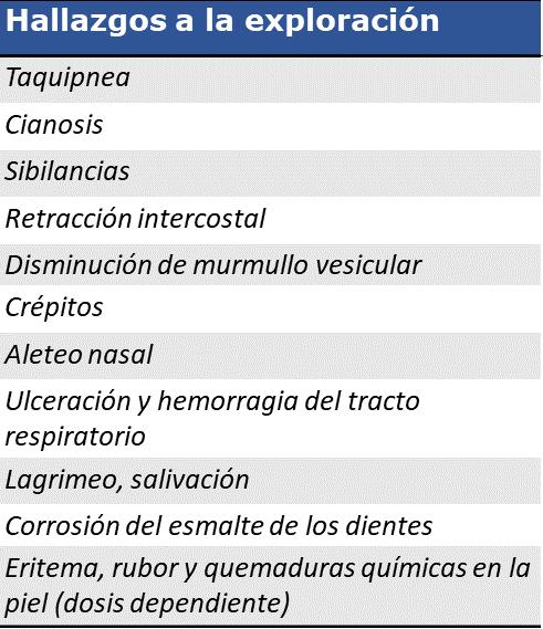 signos clinicos de intoxicacion por dioxido de cloro