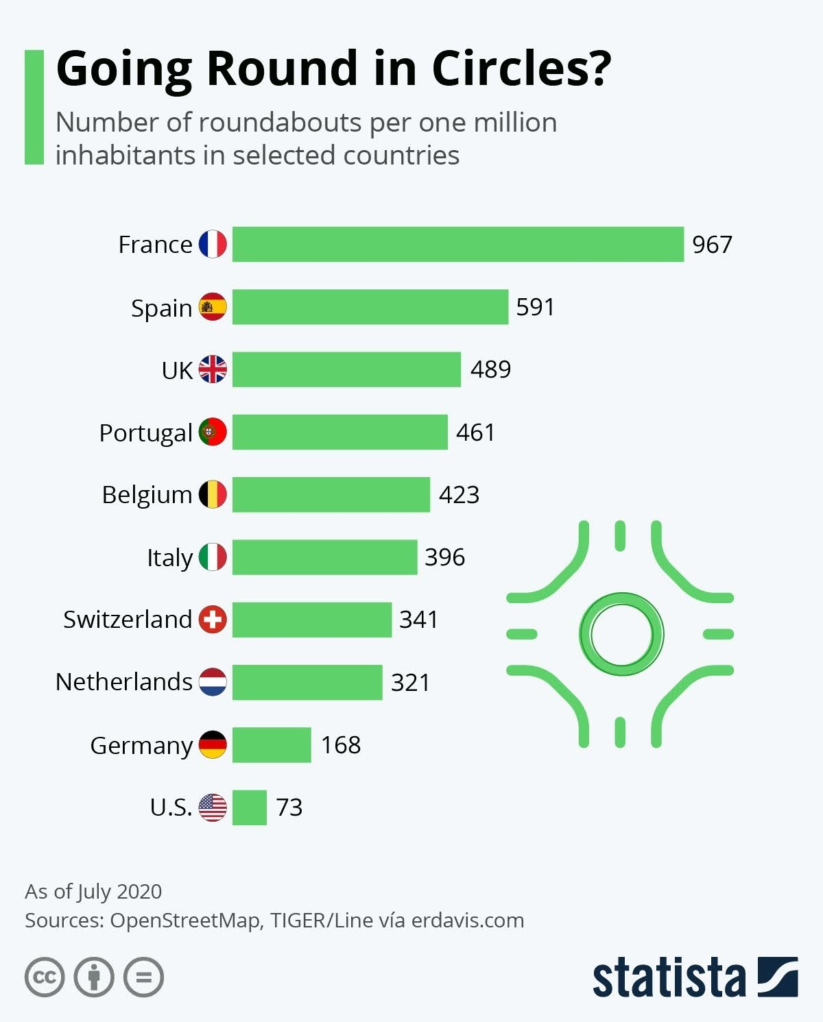 Going Round in Circles? The Countries That Prefer Roundabouts #infographic
