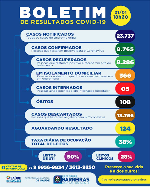 COVID-19: Município de Barreiras registra 43 novos casos positivos nesta quinta-feira (21)
