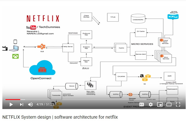 Julia S Coding Blog Practice Makes Perfect Netflix System Design Software Architecture For Netflix