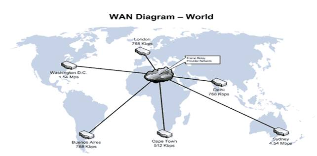 Wide Area Network Diagram Examples Industrifo