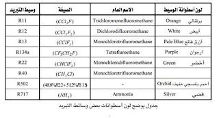 انواع الفريونات وخصائصها pdf