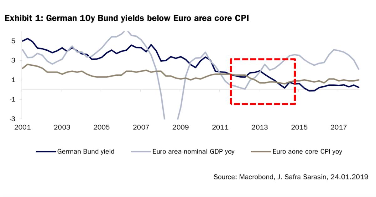 acemaxx analytics euroraum warum sind die zinsen so niedrig