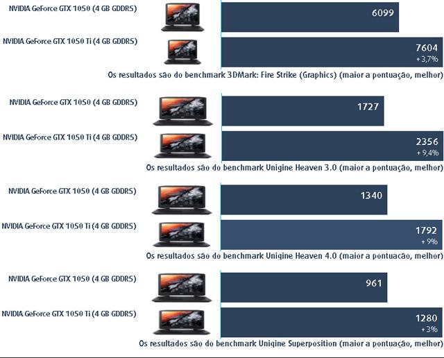 testes de benchmark i5 7300HQ Vs i7 7700HQ acer aspire vx5