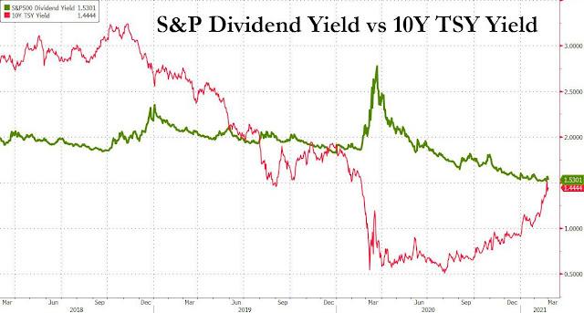 Rentabilidad del dividendo del SP500 y del bono americano a 10 años