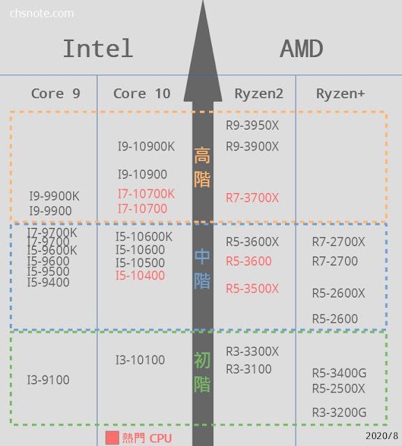 市售常見CPU天梯2020/8
