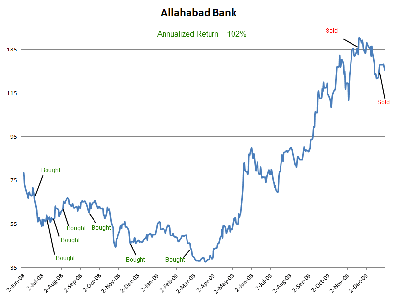 Allahabad Bank limited investment and returns analysis