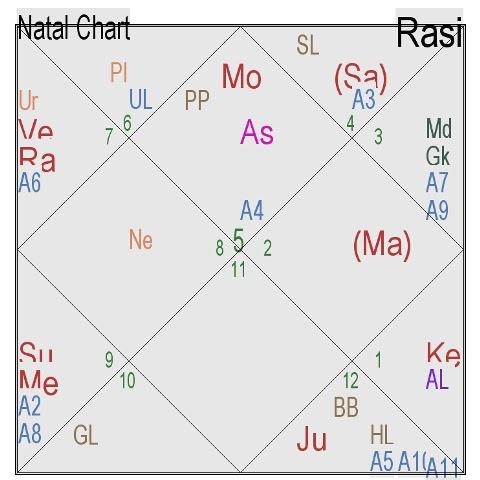 Astrological Journey - Vijay Goel: Special rules for retrograde