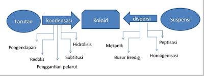 Cara kondensasi dan cara dispersi