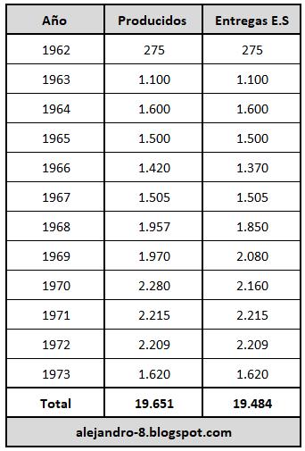 T-62%2Bproducci%25C3%25B3n%2B1962-1973.png