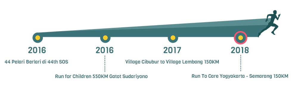 Timeline Run To Care • Yogyakarta - Semarang • 2018