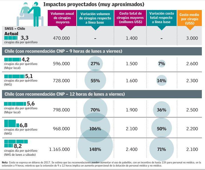 Informe de la Comisión Nacional de Productividad
