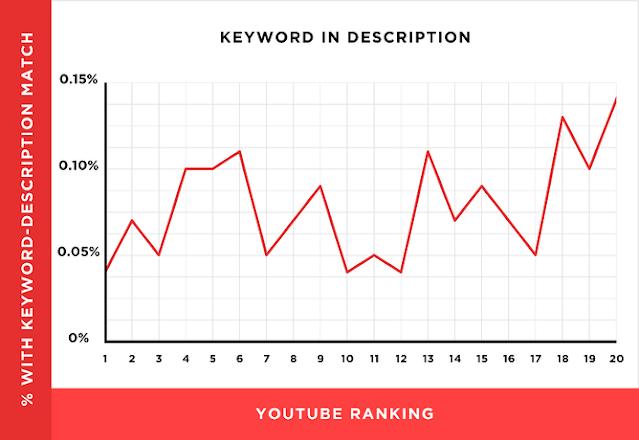 Video açıklamanızı optimize edin