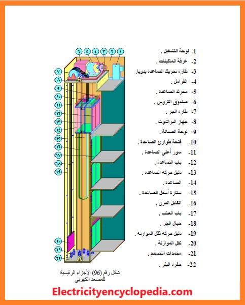 الموسوعة الشاملة فى شرح المصاعد الكهربائية Electrical Lifts