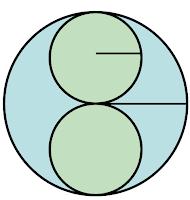 Longitud de la circunferencia, área del círculo, relación entre perímetro y área