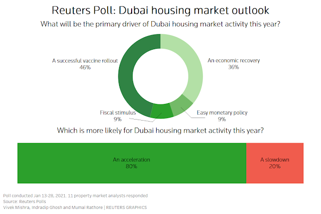 #Dubai house prices to drop at slower pace: Reuters poll | Reuters