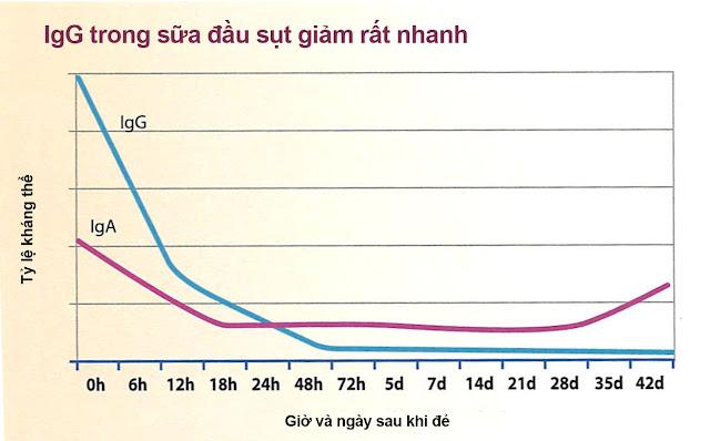 Mối tương quan giữa hàm lượng kháng thể(IgG, IgA) theo thời gian (ngày)