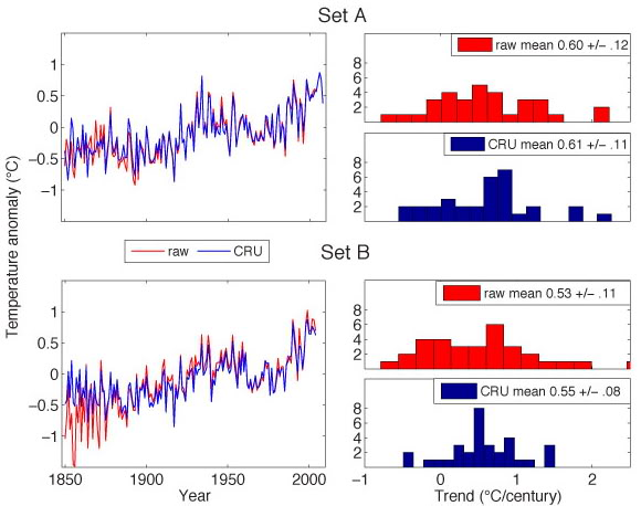 http://www.realclimate.org/index.php/archives/2009/12/are-the-cru-data-suspect-an-objective-assessment/#more-2351