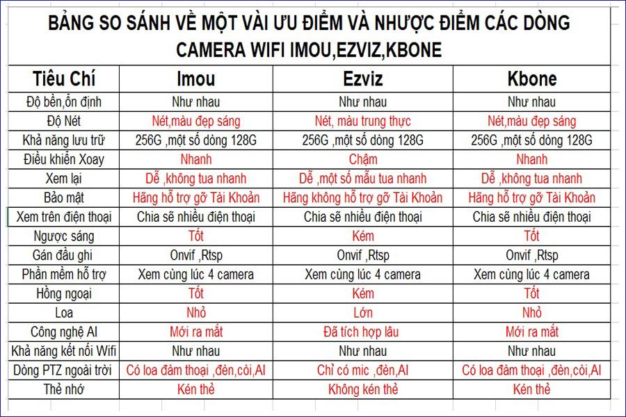 bảng so sánh camera KBone Imou Ezviz