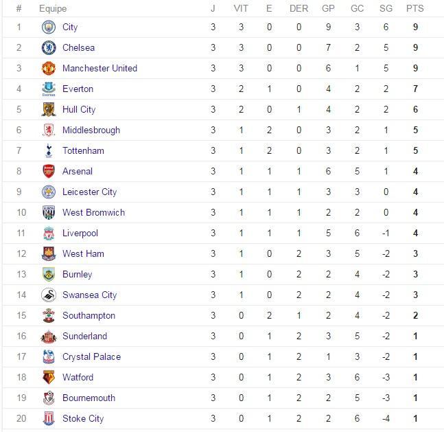 Tabela Campeonato Inglês.