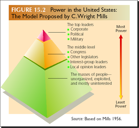 essay on power elite The power elite can be read as a good account of what was taking c wright mills examines and critiques the organization of power in the united states, calling attention to three firmly interlocked prongs of power: the military, corporate, and political elite.