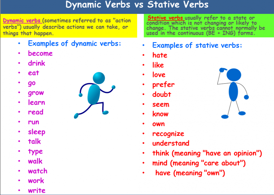 What is Stative Verb? - English Grammar A To Z