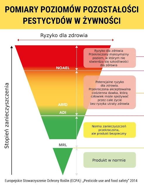 Infografika i stopnie dopuszczalnych zanieczyszczeń środkami ochrony roślin