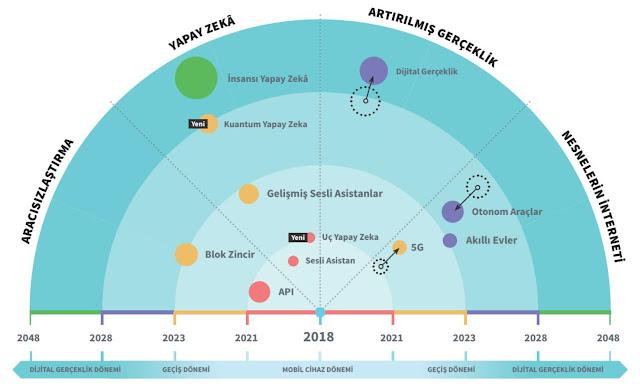 2020-21 Yılları Popüler Yazılım Meslekleri