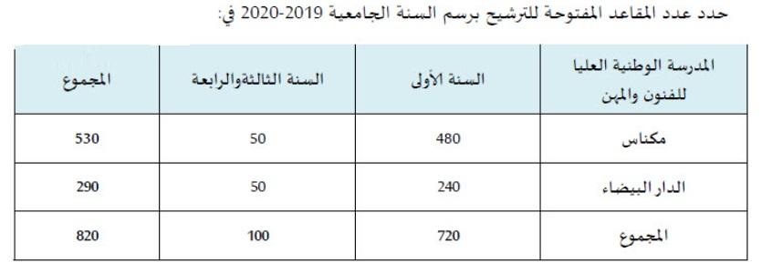 مباراة ولوج المدارس الوطنية العليا للفنون والمهن مكناس والدار البيضاء 2019-2020 ENSAM