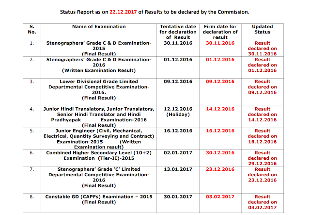 SSC Status Report 22 Dec 2017 for Results