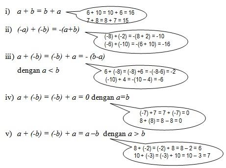 Operasi Pembagian Bilangan Bulat  Prestasi Rumus Matematika Lengkap