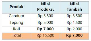 pendapatan nasional tabel 1