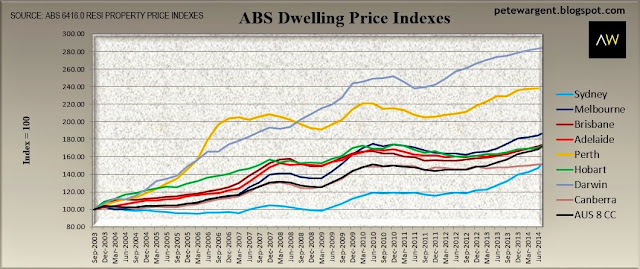 ABS dwelling price indexes